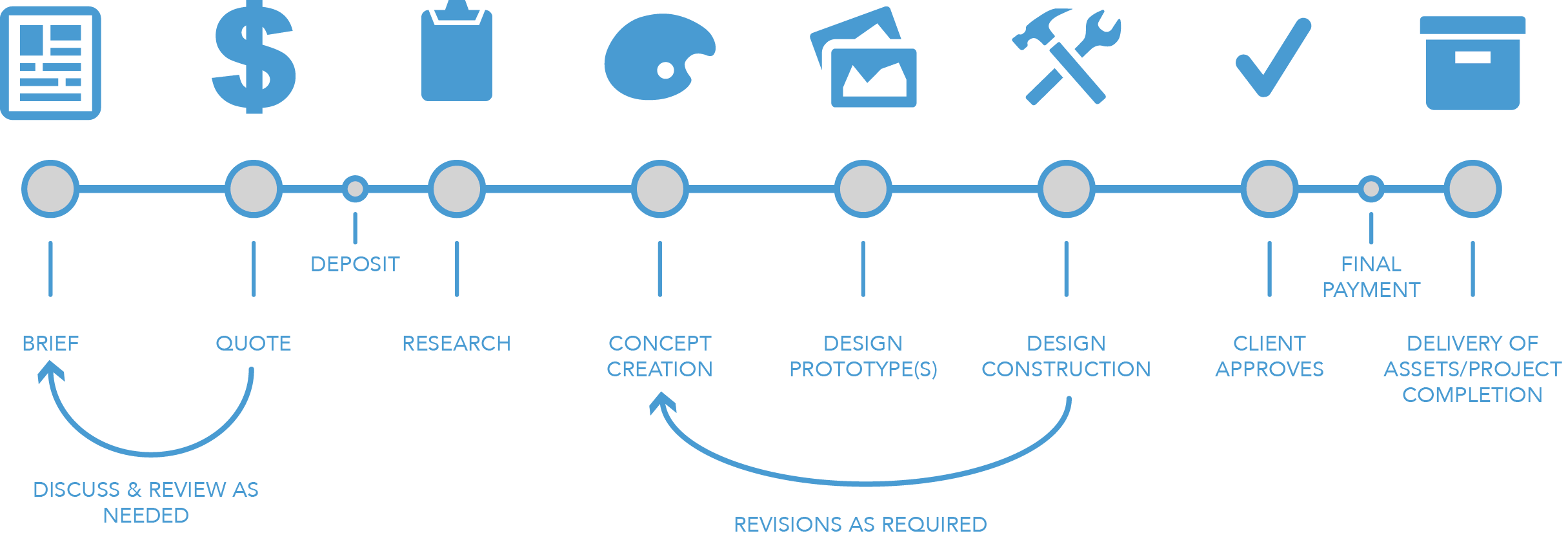 CTR Services Design Process Infographic